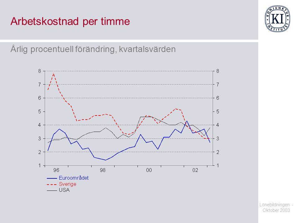 Lönebildningen - Oktober 2003 Arbetskostnad per timme Årlig procentuell förändring, kvartalsvärden
