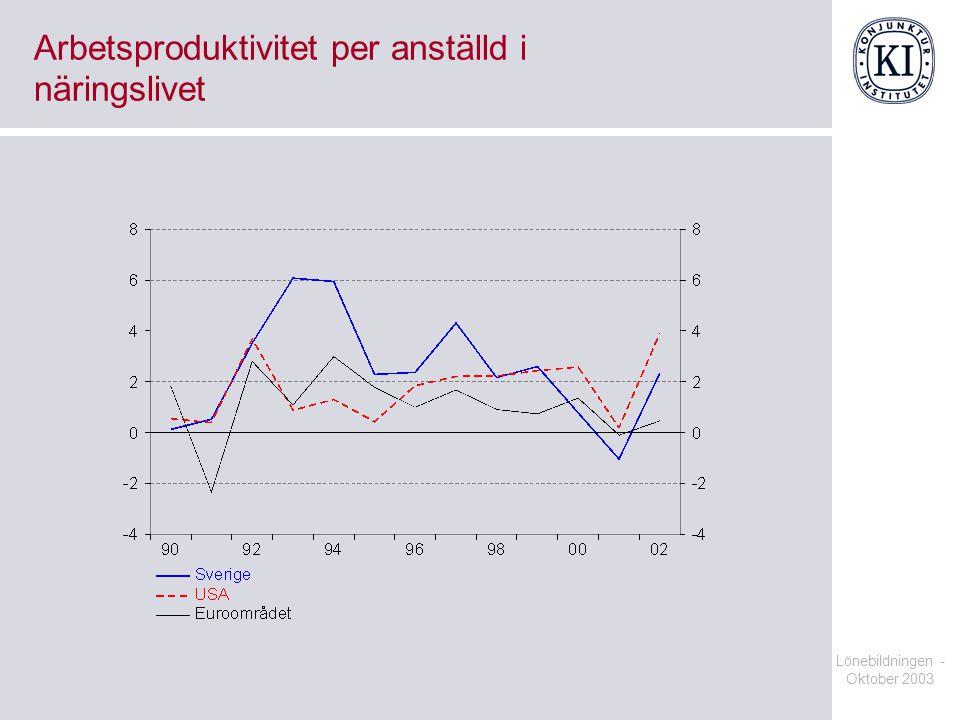 Lönebildningen - Oktober 2003 Arbetsproduktivitet per anställd i näringslivet