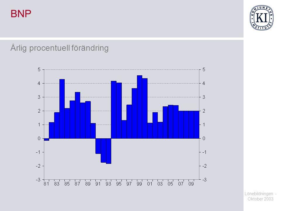 Lönebildningen - Oktober 2003 BNP Årlig procentuell förändring