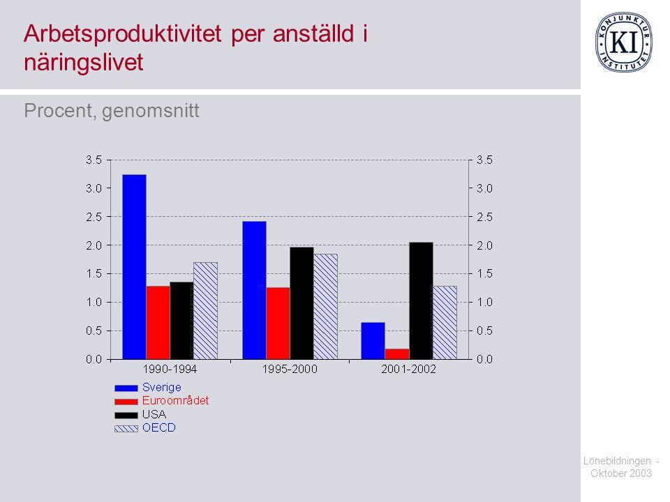 Lönebildningen - Oktober 2003 Arbetsproduktivitet per anställd i näringslivet Procent, genomsnitt