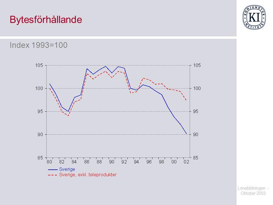 Lönebildningen - Oktober 2003 Bytesförhållande Index 1993=100