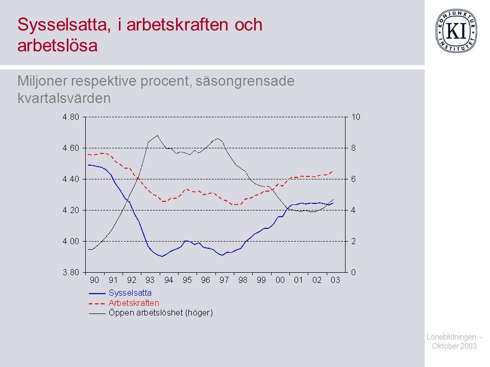Lönebildningen - Oktober 2003 Sysselsatta, i arbetskraften och arbetslösa Miljoner respektive procent, säsongrensade kvartalsvärden