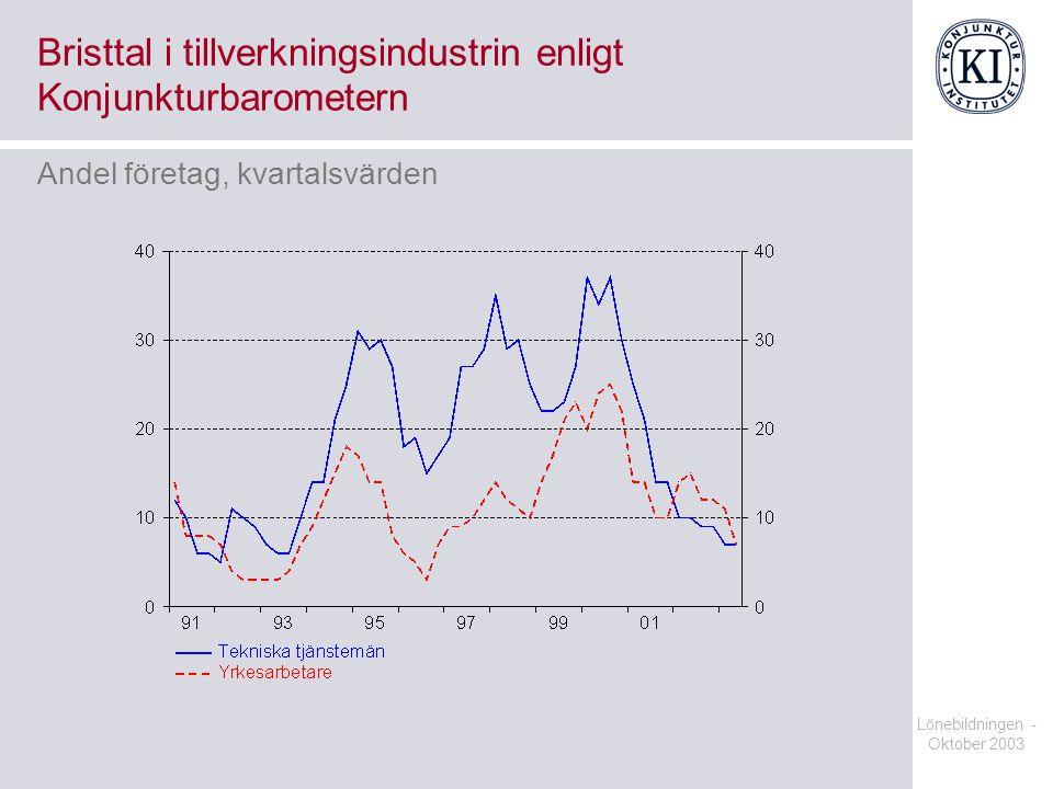 Lönebildningen - Oktober 2003 Bristtal i tillverkningsindustrin enligt Konjunkturbarometern Andel företag, kvartalsvärden