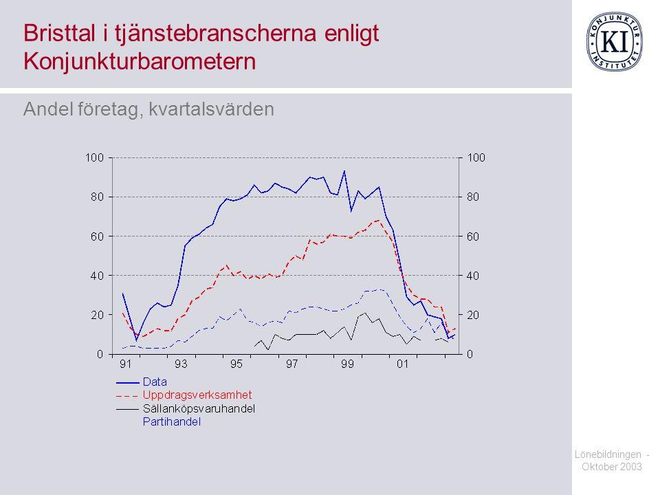 Lönebildningen - Oktober 2003 Bristtal i tjänstebranscherna enligt Konjunkturbarometern Andel företag, kvartalsvärden