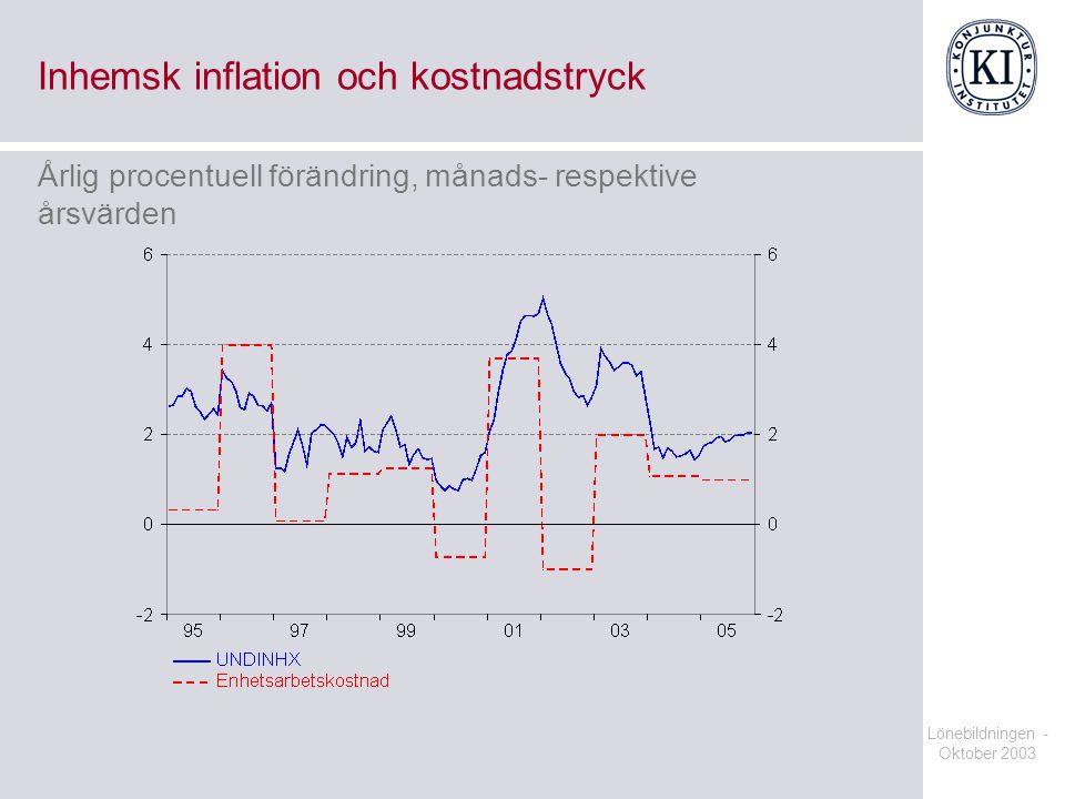 Lönebildningen - Oktober 2003 Inhemsk inflation och kostnadstryck Årlig procentuell förändring, månads- respektive årsvärden