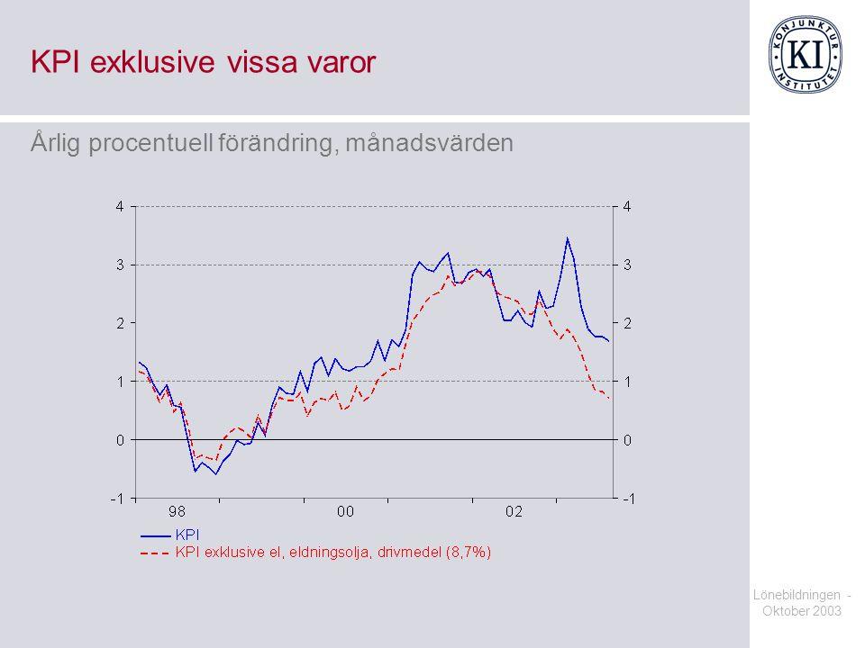 Lönebildningen - Oktober 2003 KPI exklusive vissa varor Årlig procentuell förändring, månadsvärden