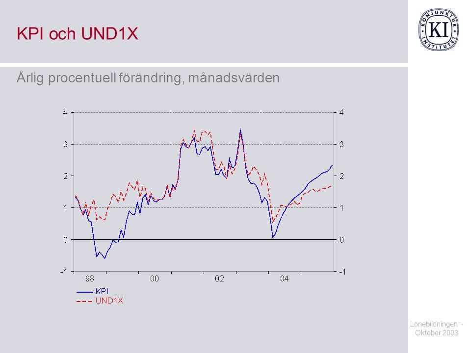 Lönebildningen - Oktober 2003 KPI och UND1X Årlig procentuell förändring, månadsvärden