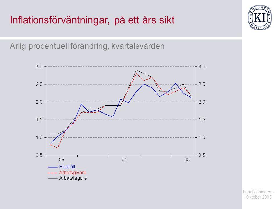 Lönebildningen - Oktober 2003 Inflationsförväntningar, på ett års sikt Årlig procentuell förändring, kvartalsvärden