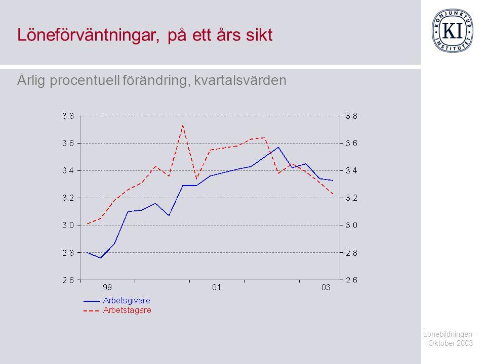 Lönebildningen - Oktober 2003 Löneförväntningar, på ett års sikt Årlig procentuell förändring, kvartalsvärden