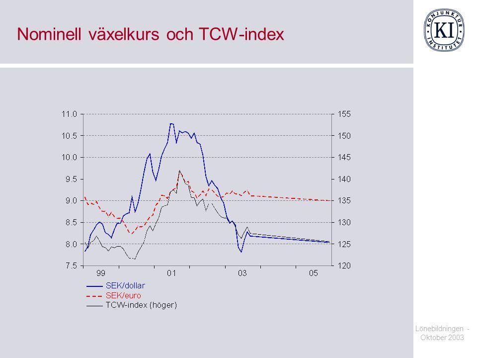Lönebildningen - Oktober 2003 Nominell växelkurs och TCW-index