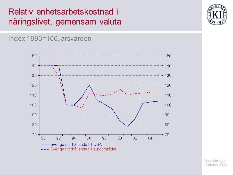 Lönebildningen - Oktober 2003 Relativ enhetsarbetskostnad i näringslivet, gemensam valuta Index 1993=100, årsvärden