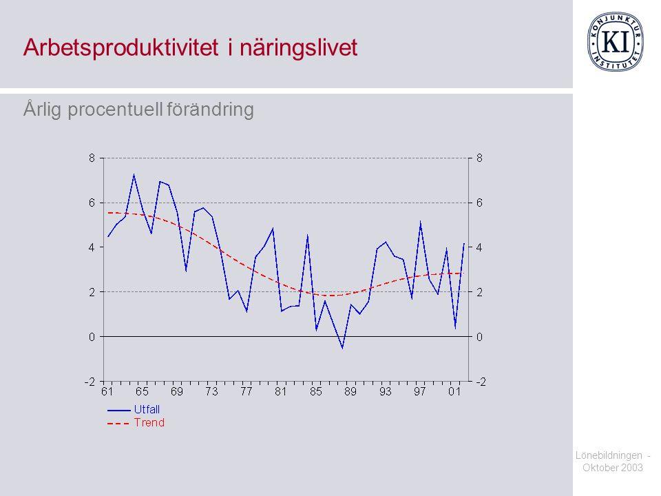 Lönebildningen - Oktober 2003 Arbetsproduktivitet i näringslivet Årlig procentuell förändring
