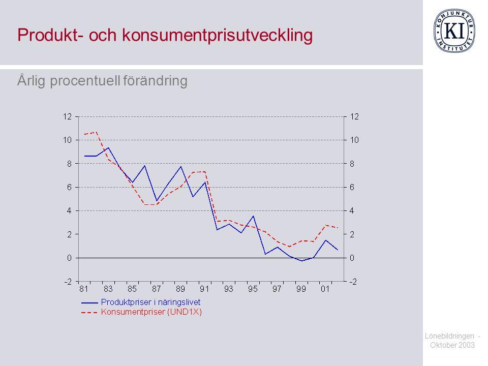 Lönebildningen - Oktober 2003 Produkt- och konsumentprisutveckling Årlig procentuell förändring