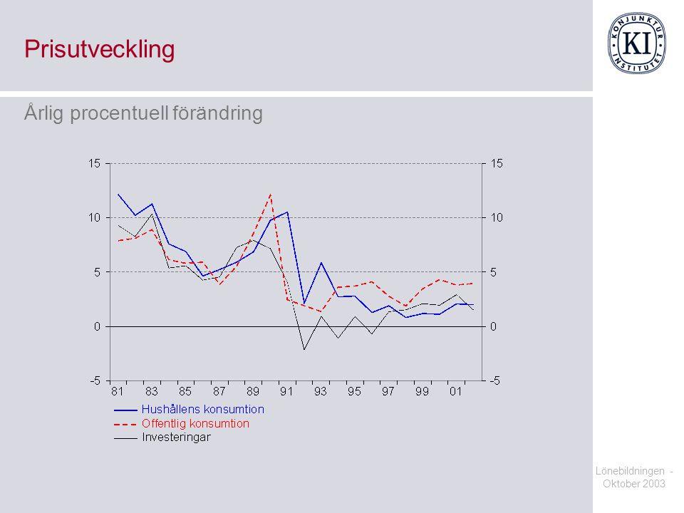 Lönebildningen - Oktober 2003 Prisutveckling Årlig procentuell förändring