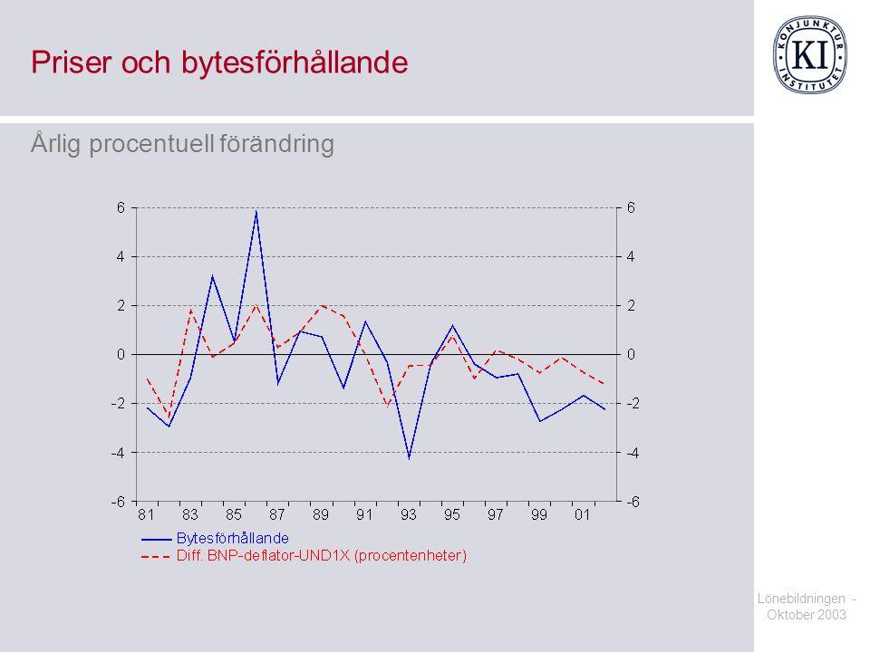 Lönebildningen - Oktober 2003 Priser och bytesförhållande Årlig procentuell förändring