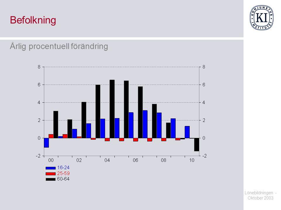 Lönebildningen - Oktober 2003 Befolkning Årlig procentuell förändring