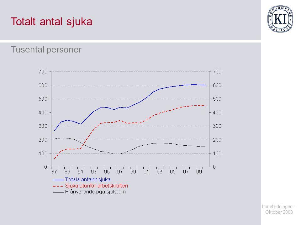 Lönebildningen - Oktober 2003 Totalt antal sjuka Tusental personer