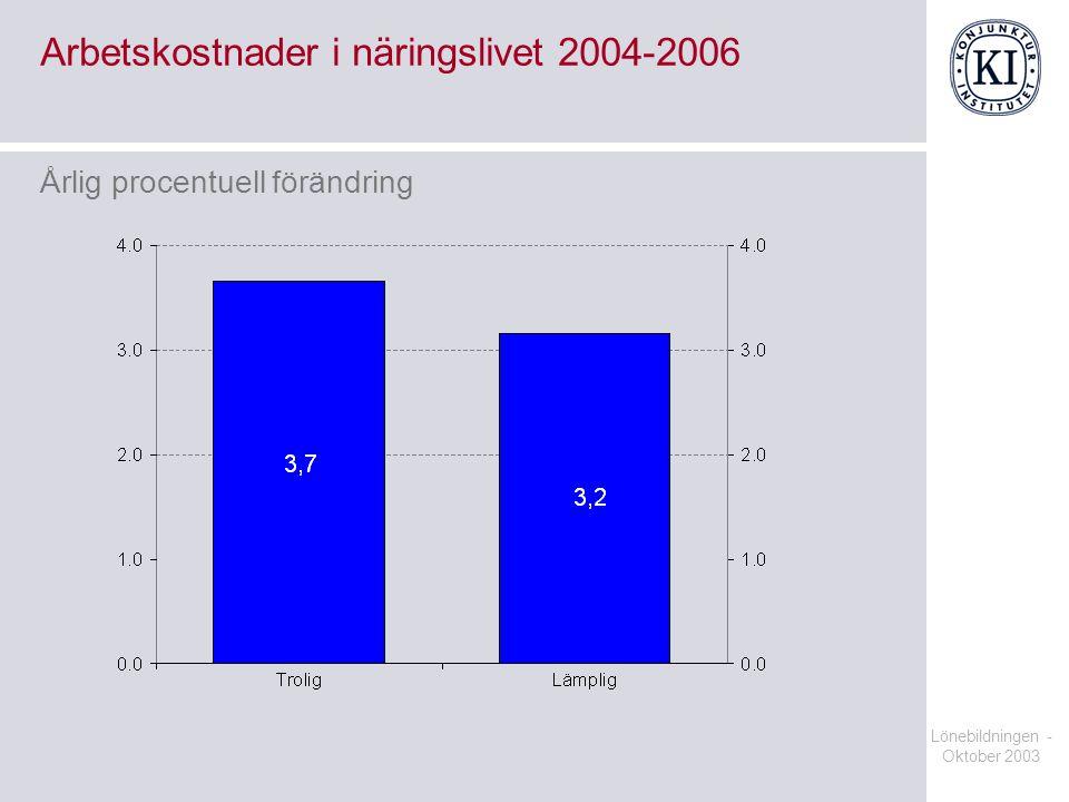 Lönebildningen - Oktober 2003 Arbetskostnader i näringslivet 2004-2006 Årlig procentuell förändring