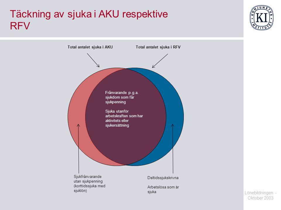 Lönebildningen - Oktober 2003 Täckning av sjuka i AKU respektive RFV Total antalet sjuka i AKUTotal antalet sjuka i RFV Sjukfrånvarande utan sjukpenni
