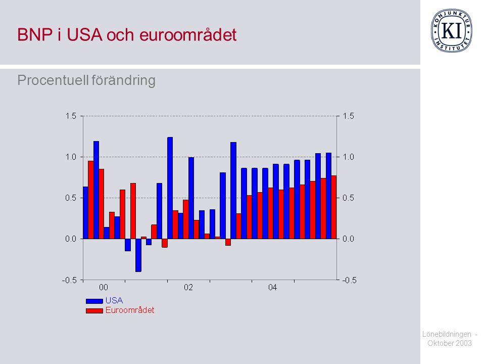Lönebildningen - Oktober 2003 BNP i USA och euroområdet Procentuell förändring