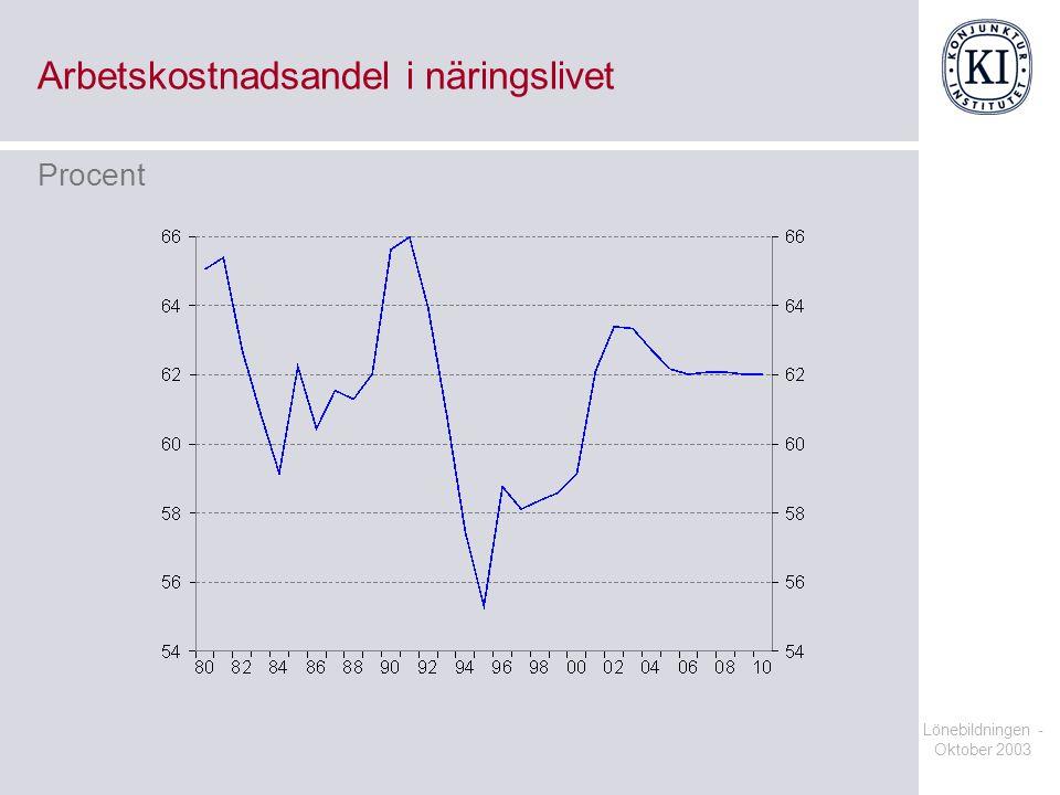 Lönebildningen - Oktober 2003 Arbetskostnadsandel i näringslivet Procent