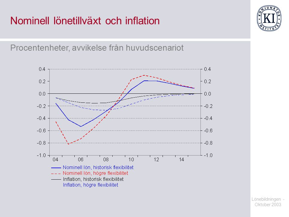 Lönebildningen - Oktober 2003 Nominell lönetillväxt och inflation Procentenheter, avvikelse från huvudscenariot