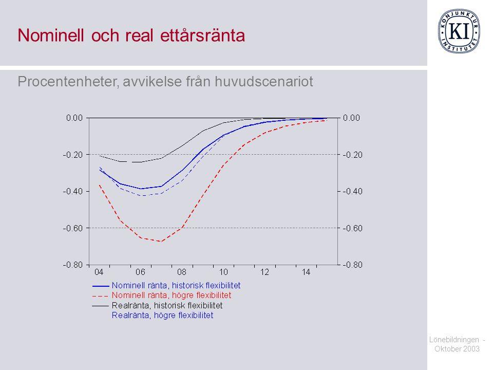 Lönebildningen - Oktober 2003 Nominell och real ettårsränta Procentenheter, avvikelse från huvudscenariot