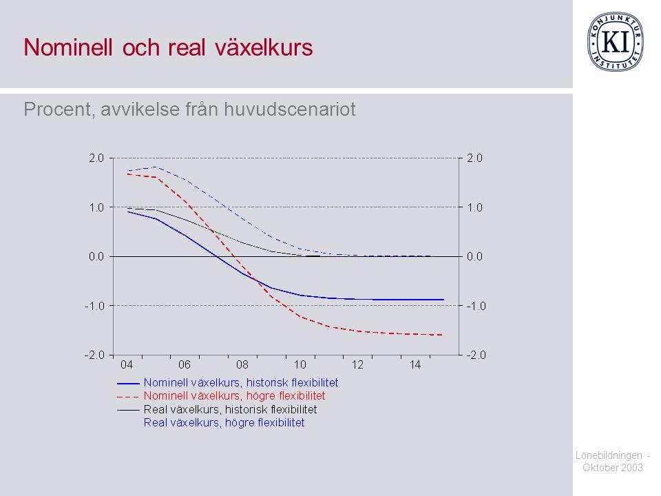 Lönebildningen - Oktober 2003 Nominell och real växelkurs Procent, avvikelse från huvudscenariot