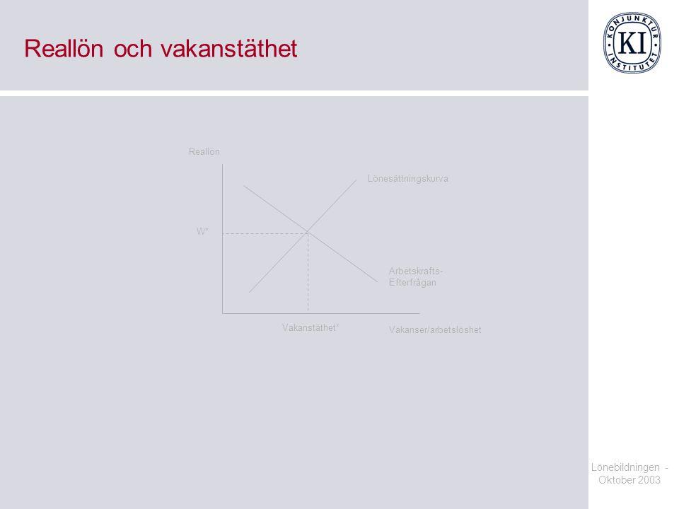 Lönebildningen - Oktober 2003 Reallön och vakanstäthet Vakanser/arbetslöshet Reallön Lönesättningskurva Arbetskrafts- Efterfrågan Vakanstäthet* W*