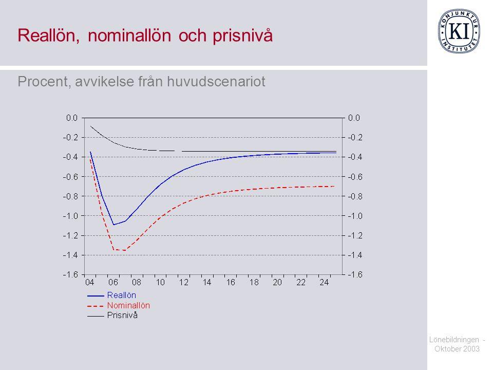 Lönebildningen - Oktober 2003 Reallön, nominallön och prisnivå Procent, avvikelse från huvudscenariot