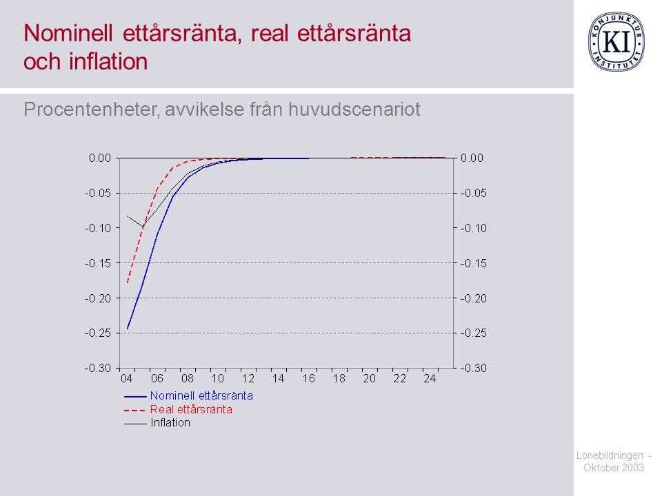 Lönebildningen - Oktober 2003 Nominell ettårsränta, real ettårsränta och inflation Procentenheter, avvikelse från huvudscenariot