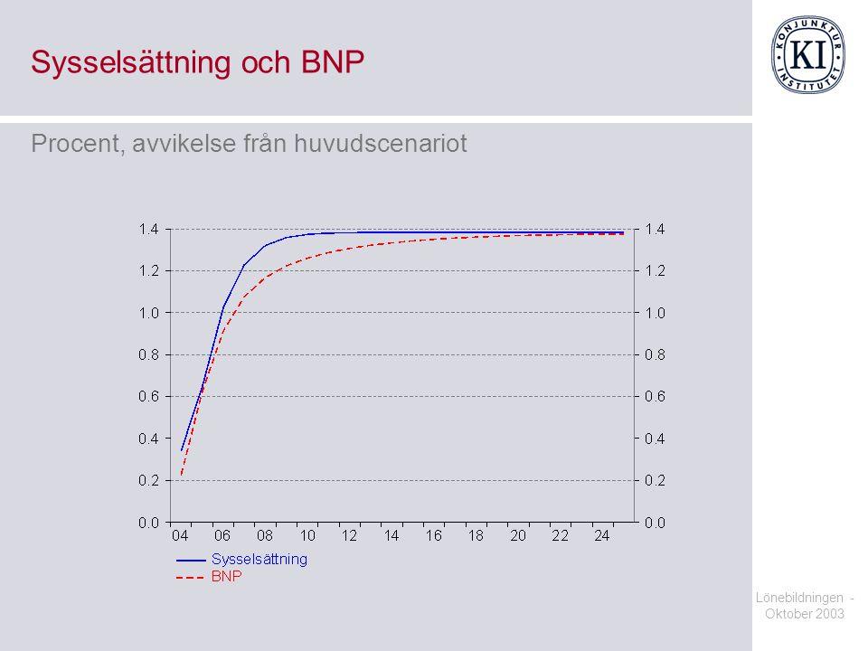 Lönebildningen - Oktober 2003 Sysselsättning och BNP Procent, avvikelse från huvudscenariot