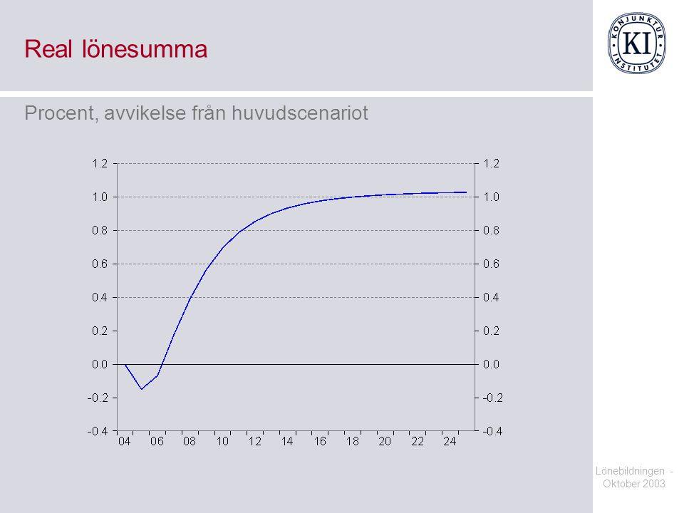 Lönebildningen - Oktober 2003 Real lönesumma Procent, avvikelse från huvudscenariot