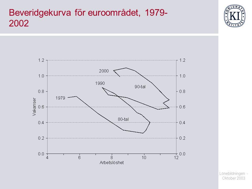 Lönebildningen - Oktober 2003 Beveridgekurva för euroområdet, 1979- 2002