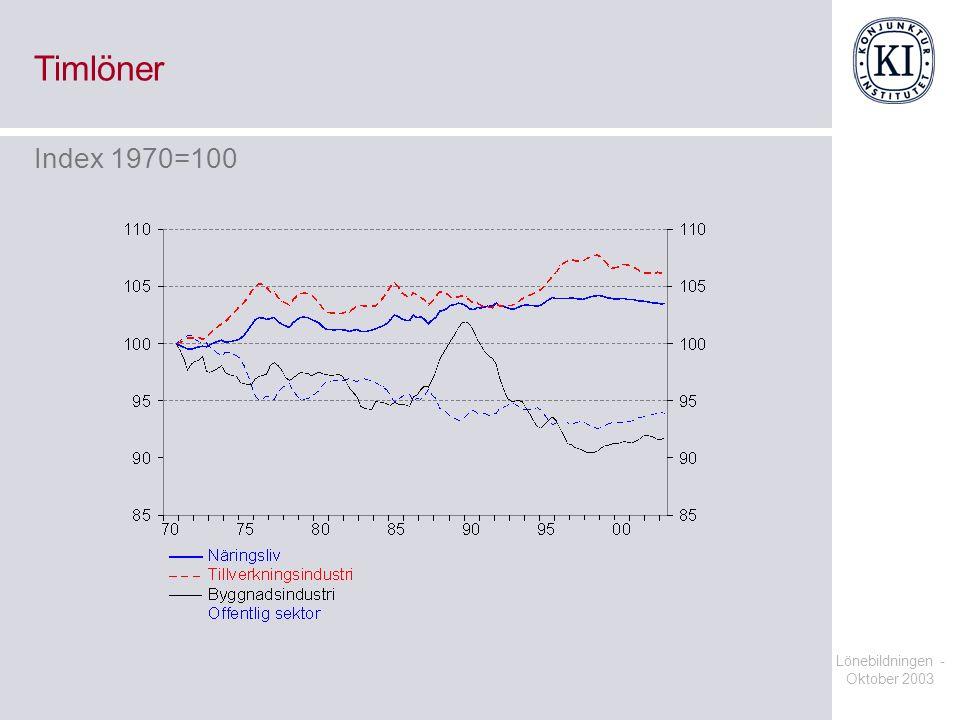 Lönebildningen - Oktober 2003 Timlöner Index 1970=100