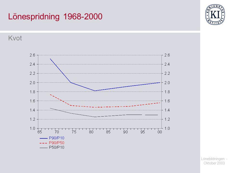 Lönebildningen - Oktober 2003 Lönespridning 1968-2000 Kvot