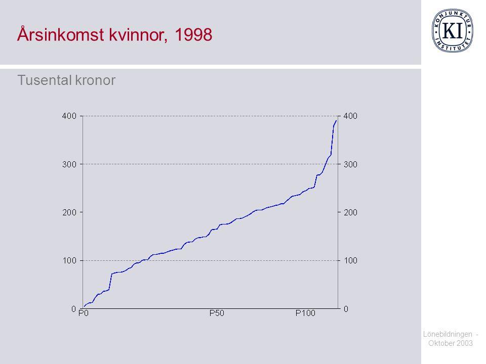 Lönebildningen - Oktober 2003 Årsinkomst kvinnor, 1998 Tusental kronor