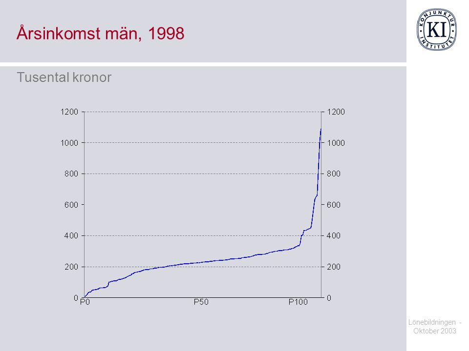 Lönebildningen - Oktober 2003 Årsinkomst män, 1998 Tusental kronor