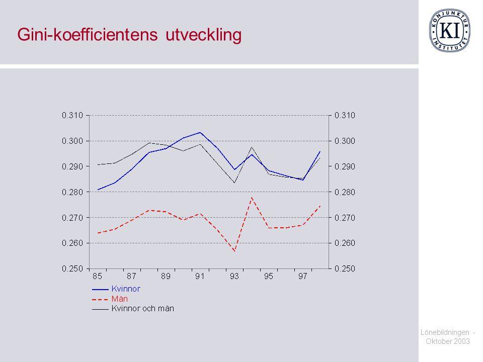 Lönebildningen - Oktober 2003 Gini-koefficientens utveckling