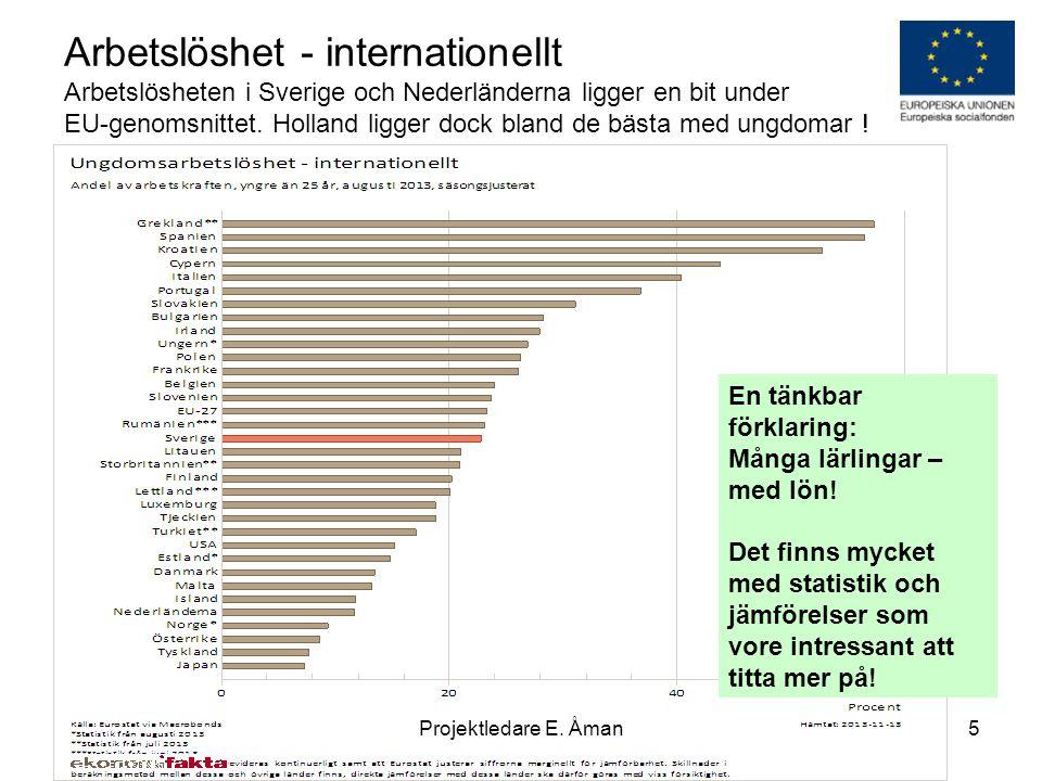 Arbetslöshet - internationellt Arbetslösheten i Sverige och Nederländerna ligger en bit under EU-genomsnittet. Holland ligger dock bland de bästa med