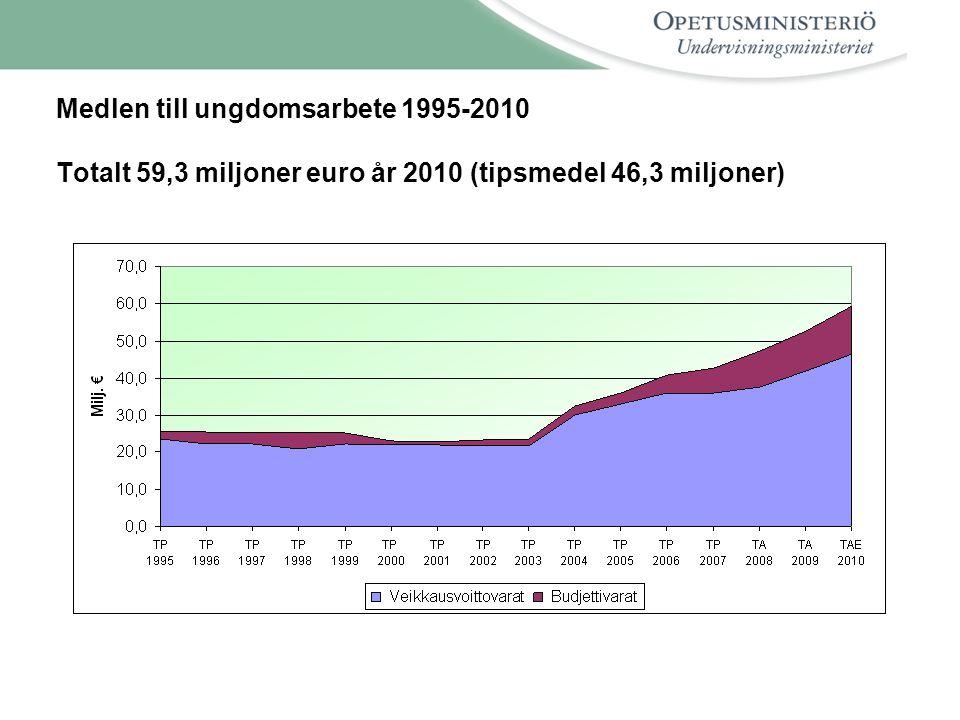 Medlen till ungdomsarbete 1995-2010 Totalt 59,3 miljoner euro år 2010 (tipsmedel 46,3 miljoner)