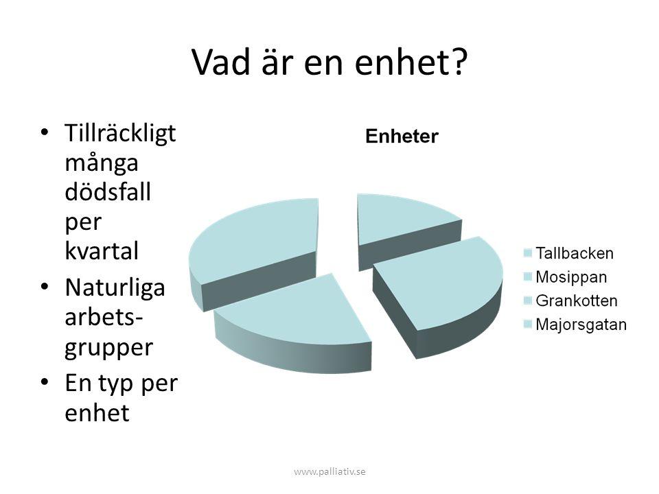 Vad är en enhet? • Tillräckligt många dödsfall per kvartal • Naturliga arbets- grupper • En typ per enhet www.palliativ.se