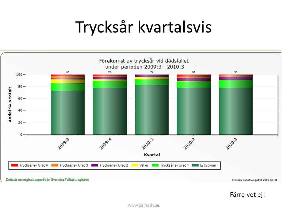 Trycksår kvartalsvis www.palliativ.se Färre vet ej!