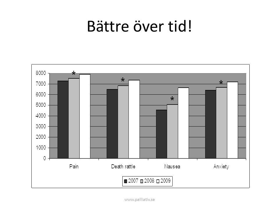 Bättre över tid! www.palliativ.se