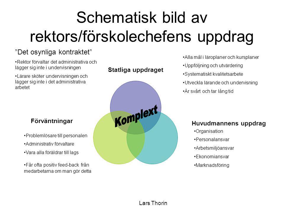 Lars Thorin Schematisk bild av rektors/förskolechefens uppdrag Statliga uppdraget •Alla mål i läroplaner och kursplaner •Uppföljning och utvärdering •
