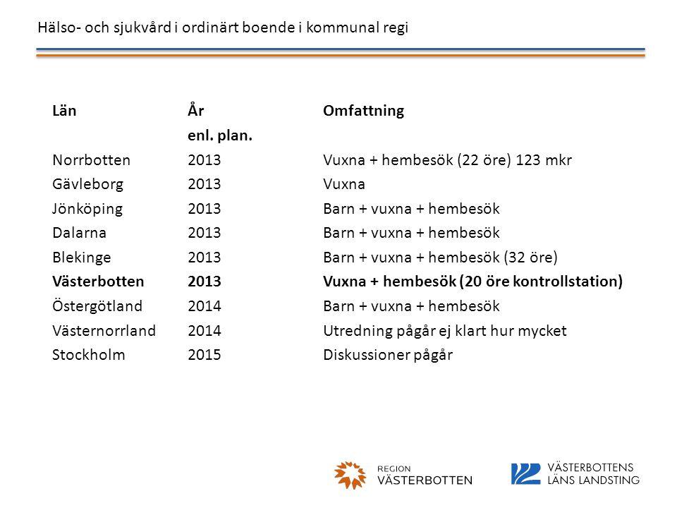 Hälso- och sjukvård i ordinärt boende i kommunal regi LänÅr Omfattning enl. plan. Norrbotten2013Vuxna + hembesök (22 öre) 123 mkr Gävleborg2013Vuxna J