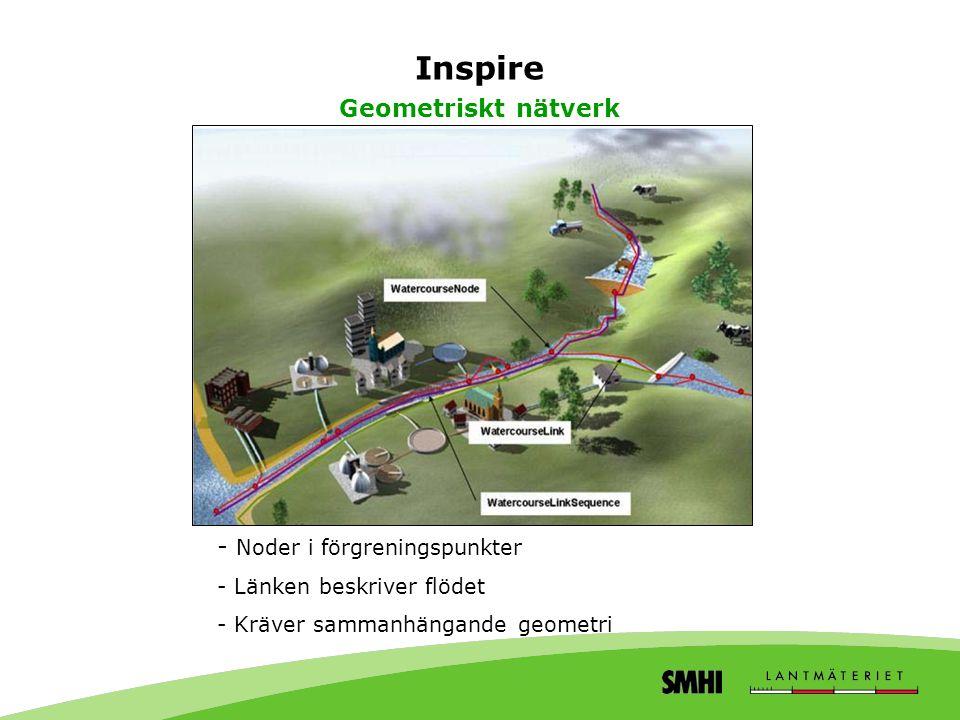 Inspire Geometriskt nätverk - Noder i förgreningspunkter - Länken beskriver flödet - Kräver sammanhängande geometri