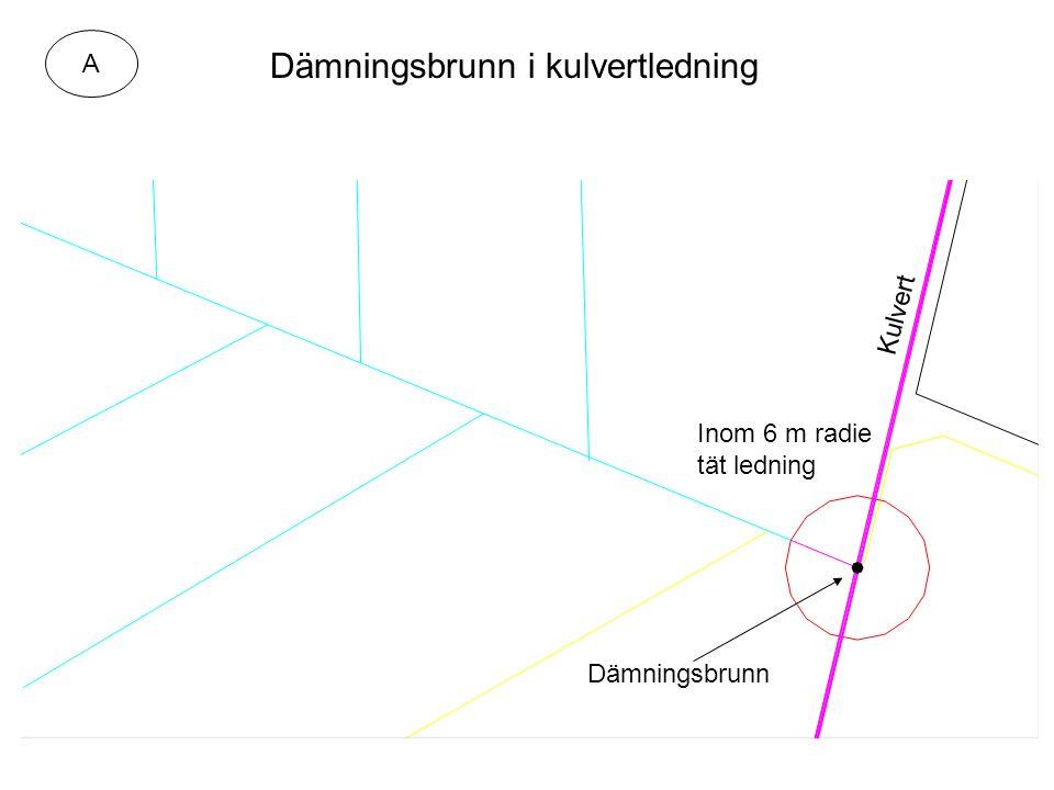 Inom 6 m radie tät ledning Dämningsbrunn i kulvertledning Kulvert Dämningsbrunn A