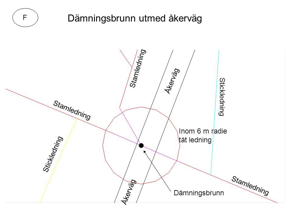 Dämningsbrunn utmed åkerväg Inom 6 m radie tät ledning Dämningsbrunn Åkerväg Stamledning Stickledning Stamledning Åkerväg F