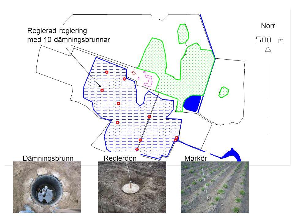 Underbevattning i 5 dämningsbrunnar Matarvattenledning Styrdon Matarvattenleding Pump Norr